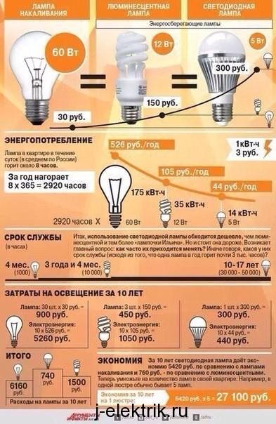 Преимущества перед лампой накаливания
